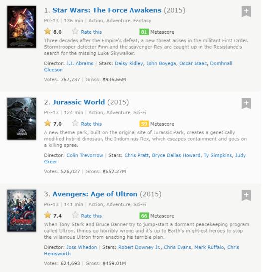 imdbtop3-2015
