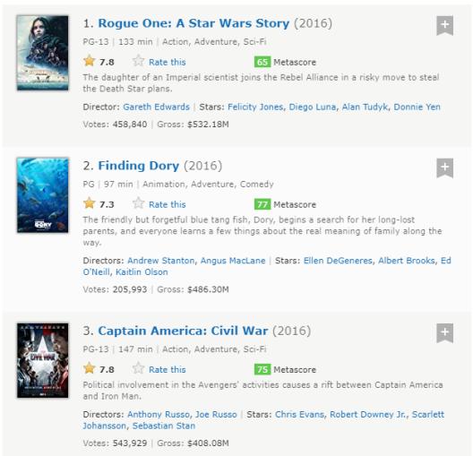 imdbtop3-2016